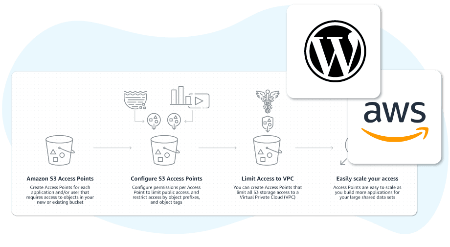 Amazon-S3- WordPress -process